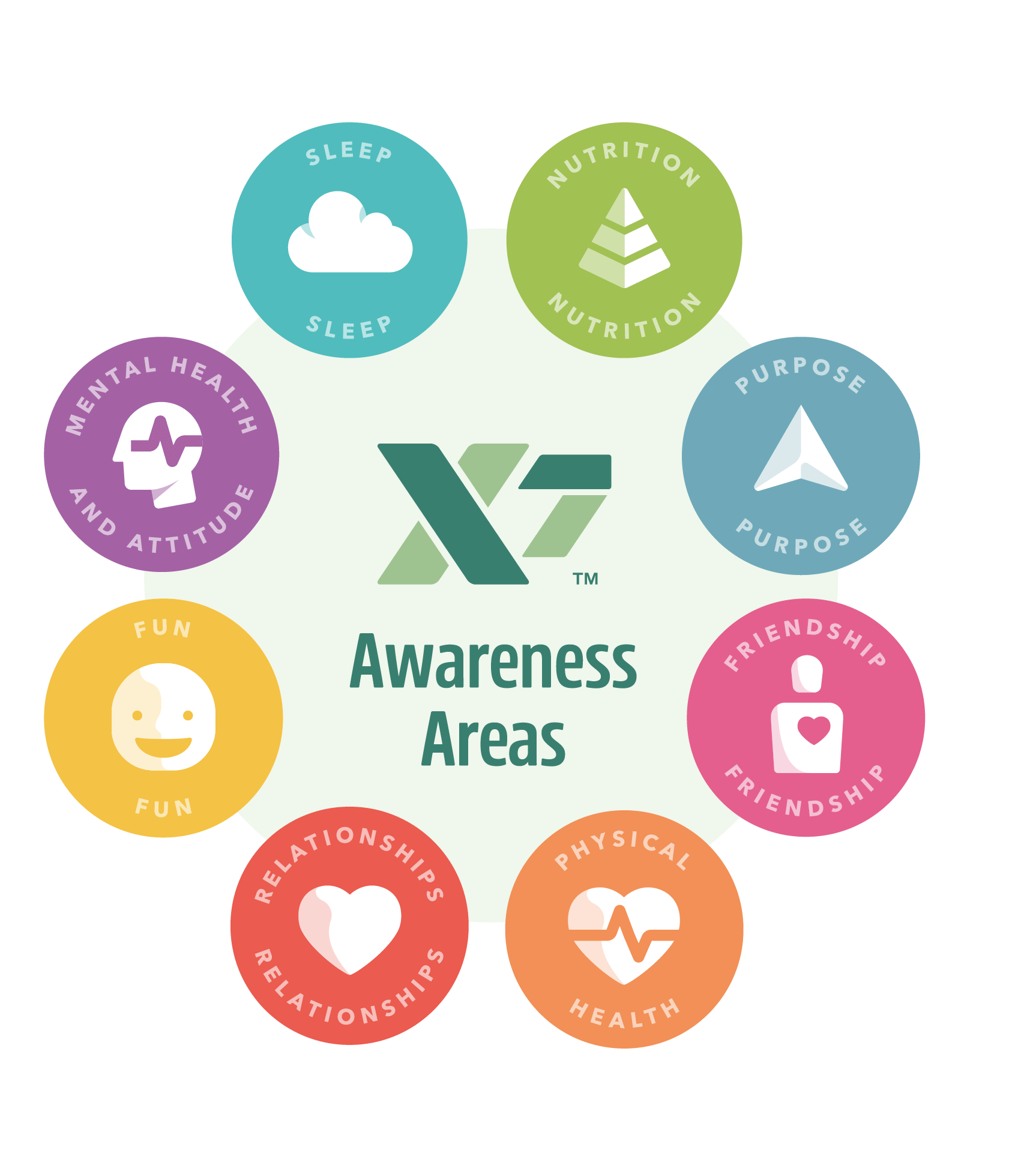 GreenX7 X7 Tools Awareness Areas
